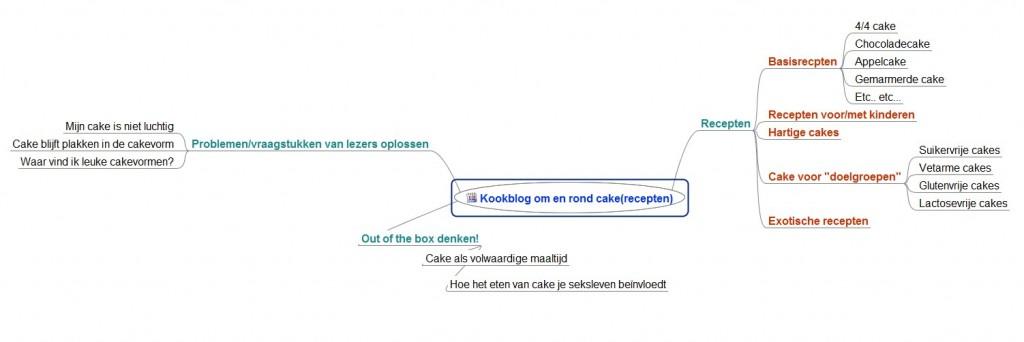 Mindmap blog cake