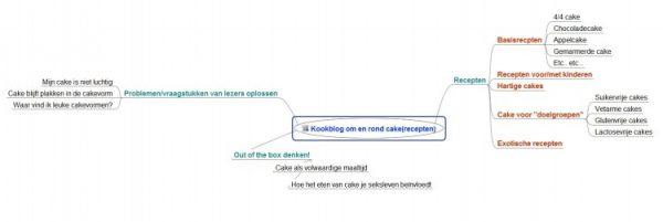 Mindmap voor specifieke blogniche