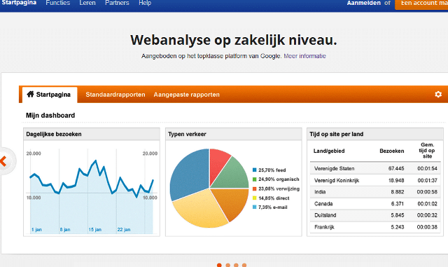Boost je blog met Google Analytics