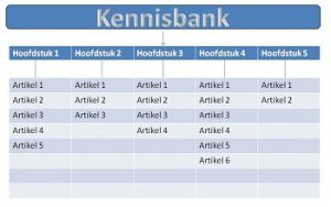Kennisbank maken tabel