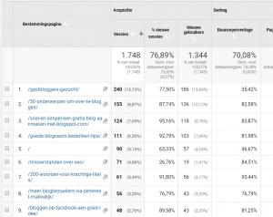 Screenshot afkomstig uit Google Analytics. Met bestemmingspagina's ga je op zoek naar de populairste pagina's op je blog. Probeer vooral via deze pagina's de bounce rate van je blog te verlagen.