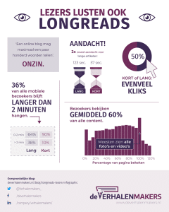Infographic: langere blogberichten schrijven